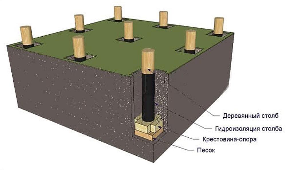 Столбчатый фундамент из древесины