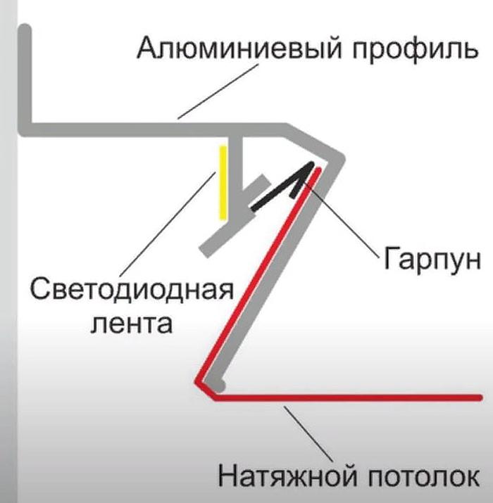 Гарпунная система крепления натяжного потолка