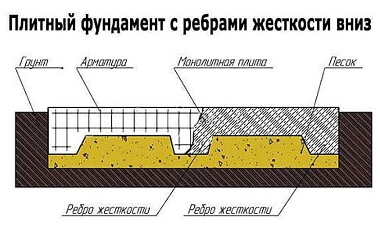 Монолитная плита с ребрами жесткости вниз