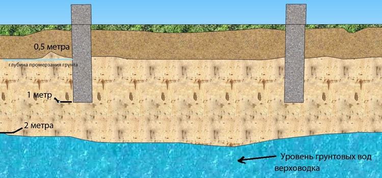 как узнать уровень грунтовых вод
