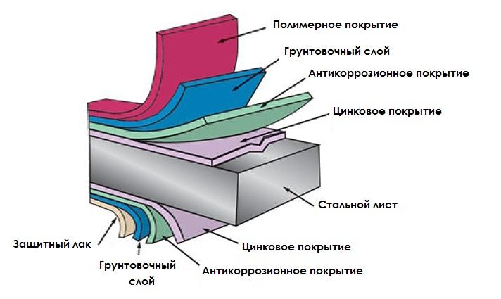 Металлосайдинг