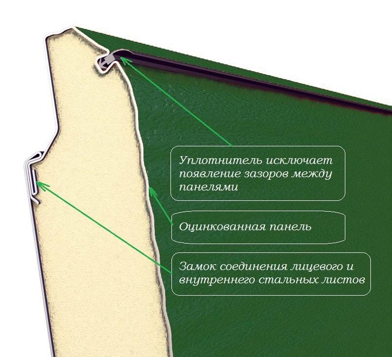 Секция секционных ворот