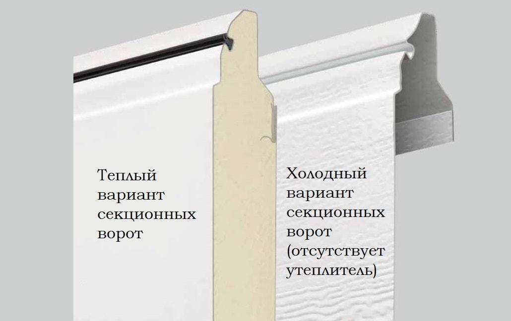 Варианты покрытия секционных ворот
