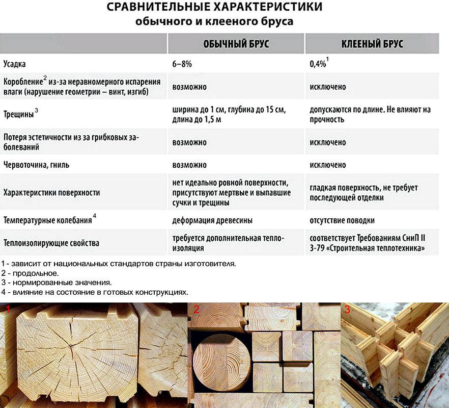 Сравнение бруса и клееного бруса