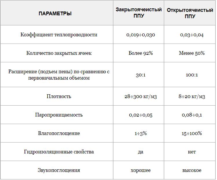Сравнение открытоячеистого и закрытоячеистого ПП