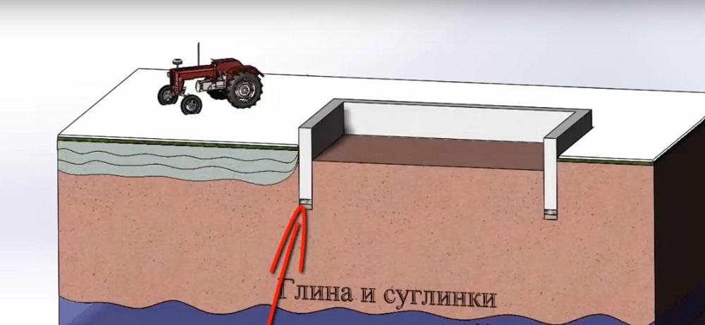 Установка фундамента на глинистых грунтах