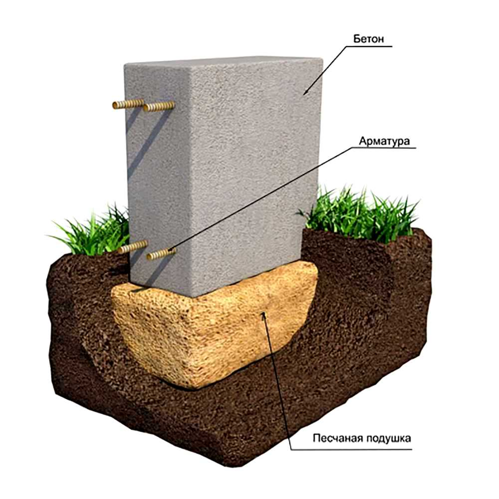 Как заливать бетон на грунт