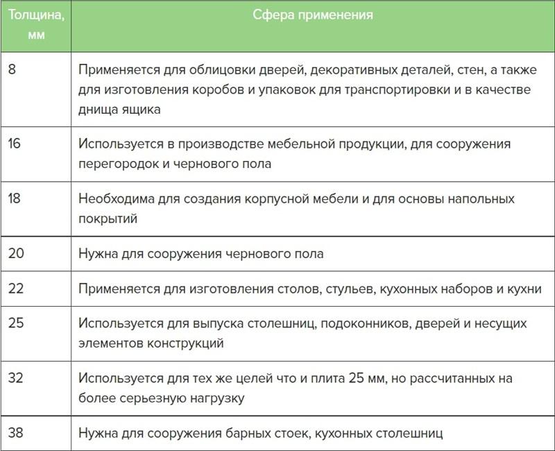 Сфера применения ЛДСП